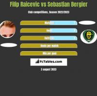 Filip Raicevic vs Sebastian Bergier h2h player stats