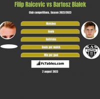 Filip Raicevic vs Bartosz Bialek h2h player stats