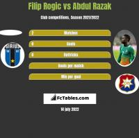 Filip Rogic vs Abdul Razak h2h player stats