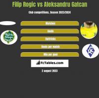 Filip Rogic vs Aleksandru Gatcan h2h player stats