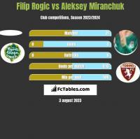 Filip Rogic vs Aleksiej Miranczuk h2h player stats