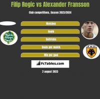 Filip Rogic vs Alexander Fransson h2h player stats