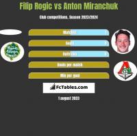Filip Rogic vs Anton Miranchuk h2h player stats