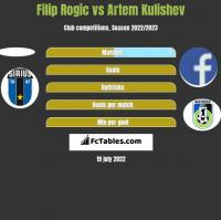 Filip Rogic vs Artem Kulishev h2h player stats