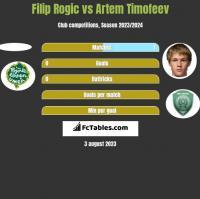 Filip Rogic vs Artem Timofeev h2h player stats