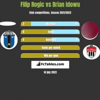 Filip Rogic vs Brian Idowu h2h player stats