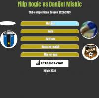 Filip Rogic vs Danijel Miskic h2h player stats