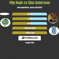 Filip Rogic vs Elias Andersson h2h player stats