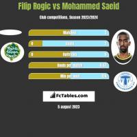 Filip Rogic vs Mohammed Saeid h2h player stats