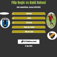 Filip Rogic vs Nabil Bahoui h2h player stats