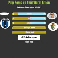 Filip Rogic vs Paul Viorel Anton h2h player stats