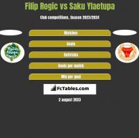 Filip Rogic vs Saku Ylaetupa h2h player stats