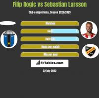 Filip Rogic vs Sebastian Larsson h2h player stats