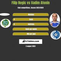 Filip Rogic vs Vadim Afonin h2h player stats