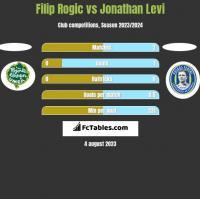 Filip Rogic vs Jonathan Levi h2h player stats