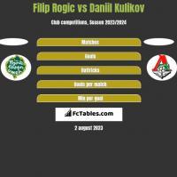 Filip Rogic vs Daniil Kulikov h2h player stats