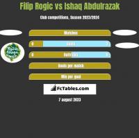 Filip Rogic vs Ishaq Abdulrazak h2h player stats