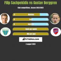 Filip Sachpekidis vs Gustav Berggren h2h player stats