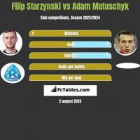 Filip Starzynski vs Adam Matuschyk h2h player stats