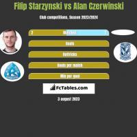 Filip Starzynski vs Alan Czerwinski h2h player stats