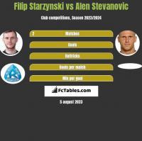 Filip Starzynski vs Alen Stevanovic h2h player stats