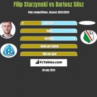 Filip Starzynski vs Bartosz Slisz h2h player stats