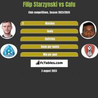 Filip Starzynski vs Cafu h2h player stats