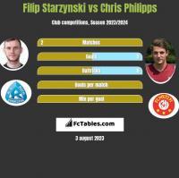 Filip Starzynski vs Chris Philipps h2h player stats