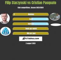 Filip Starzynski vs Cristian Pasquato h2h player stats