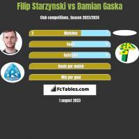 Filip Starzynski vs Damian Gaska h2h player stats