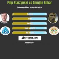 Filip Starzynski vs Damjan Bohar h2h player stats