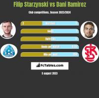 Filip Starzynski vs Dani Ramirez h2h player stats
