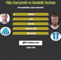 Filip Starzynski vs Dominik Furman h2h player stats