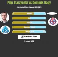 Filip Starzynski vs Dominik Nagy h2h player stats