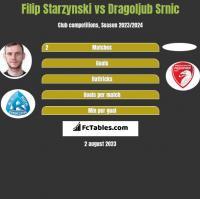 Filip Starzynski vs Dragoljub Srnic h2h player stats