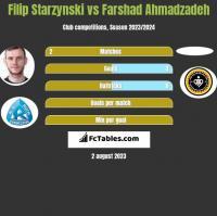 Filip Starzynski vs Farshad Ahmadzadeh h2h player stats