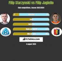 Filip Starzynski vs Filip Jagiello h2h player stats