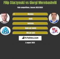Filip Starzynski vs Giorgi Merebashvili h2h player stats