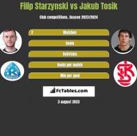 Filip Starzynski vs Jakub Tosik h2h player stats
