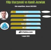 Filip Starzynski vs Kamil Jozwiak h2h player stats