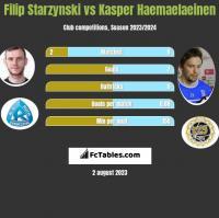 Filip Starzynski vs Kasper Haemaelaeinen h2h player stats