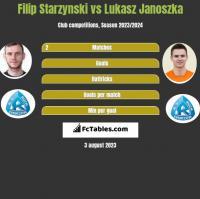 Filip Starzynski vs Lukasz Janoszka h2h player stats