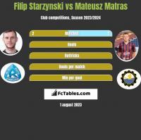 Filip Starzynski vs Mateusz Matras h2h player stats