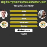 Filip Starzynski vs Sasa Aleksander Zivec h2h player stats