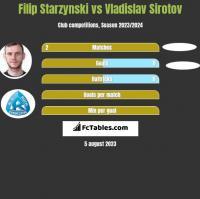Filip Starzynski vs Vladislav Sirotov h2h player stats