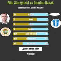 Filip Starzynski vs Damian Rasak h2h player stats