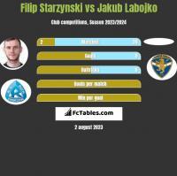 Filip Starzynski vs Jakub Labojko h2h player stats