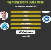 Filip Starzynski vs Jakub Moder h2h player stats