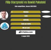 Filip Starzynski vs Dawid Pakulski h2h player stats