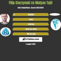 Filip Starzynski vs Matyas Tajti h2h player stats